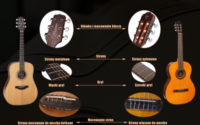 Gitara klasyczna, aakustyczna